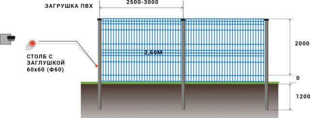 Забор из 3d сетки, Схема установки