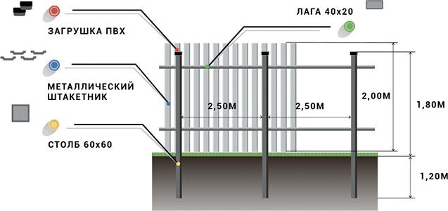 Забор из двухстороннего штакетника, Схема установки