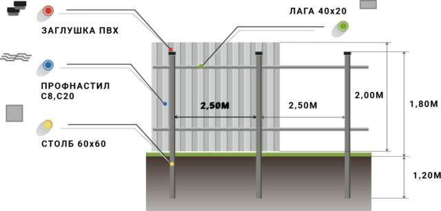 Забор из одностороннего профнастила, Схема установки