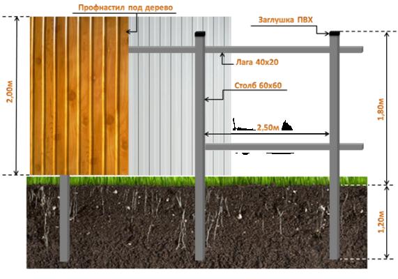 Забор из профнастала под дерево, Схема установки