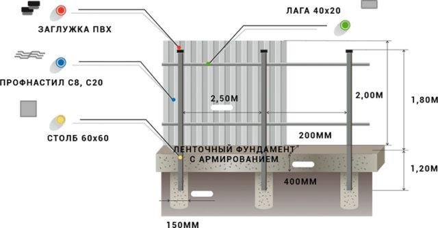 Забор из штакетника с ленточным фундаментом, Схема установки