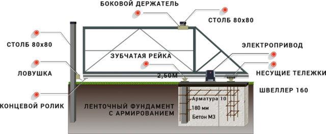 Забор из штакетника с откатными воротами, Схема установки