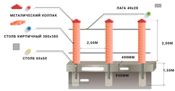 Забор из штакетника с кирпичными столбами, Схема установки