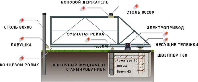 Откатные ворота шириной 3,5м, Схема установки